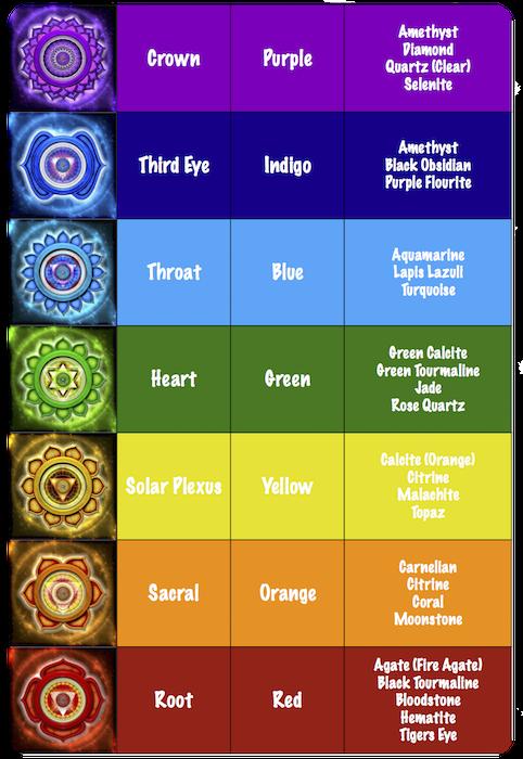 Chakra-Stone-Chart-2